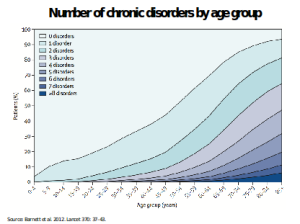 chronic_disease_by_age